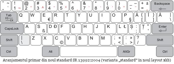 Caractere ascunse la tastatura în limba română